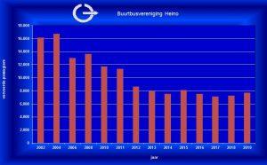 statistiek passagiersaantallen t_m 2019